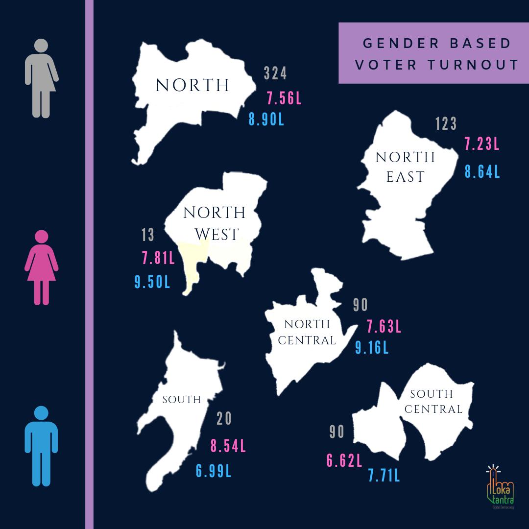 Gender Based Voter Turnout